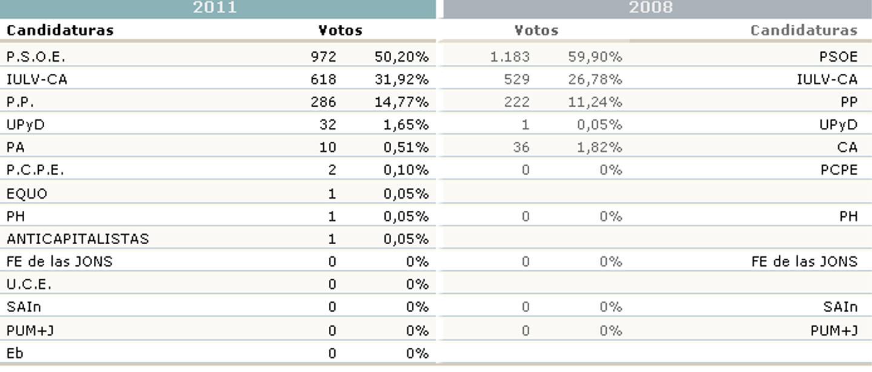 20n resultados electorales en los municipios de la sierra for Resultados electorales mir