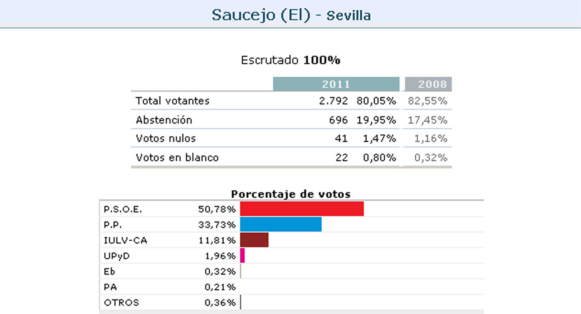 20n resultados electorales en los municipios de la sierra for Resultados electorales ministerio