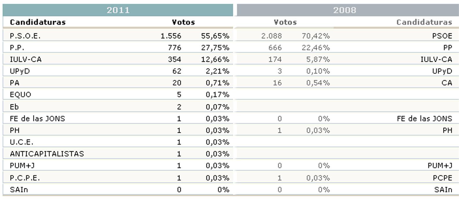20n resultados electorales en los municipios de la sierra for Ministerio de interior resultados electorales