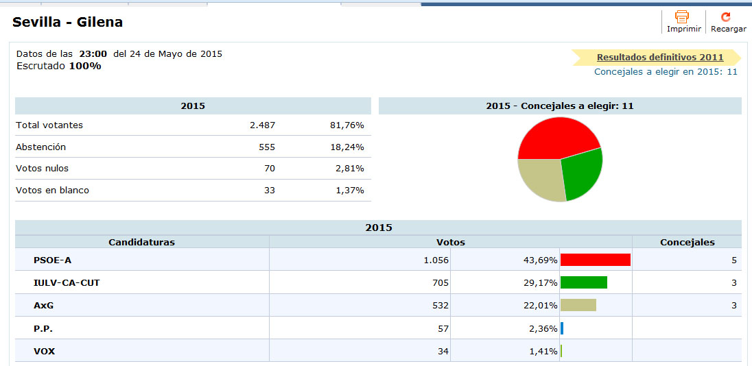 Resultados elecciones municipales 2015 gilena lora de for Resultados elecciones ministerio interior